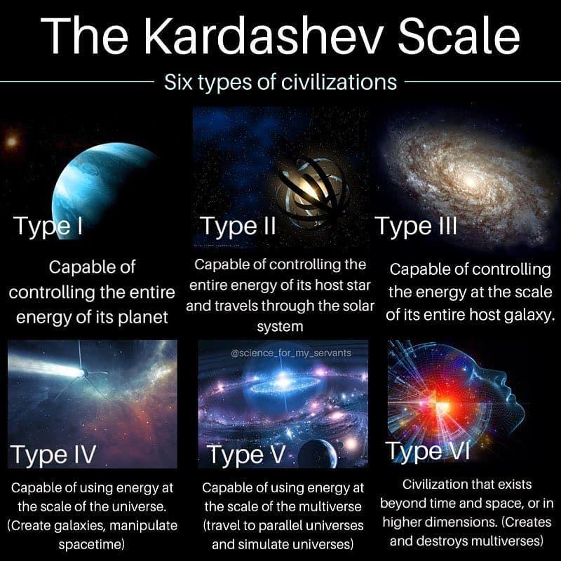 Apakah yang terjadi apabila kita sebenarnya sudah mencapai Type 6 Civilization? Image