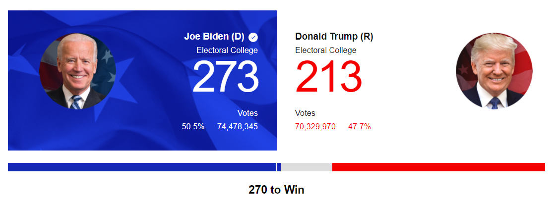 2020 Election Live Updates: Biden wins White House after taking Pennsylvania Image'