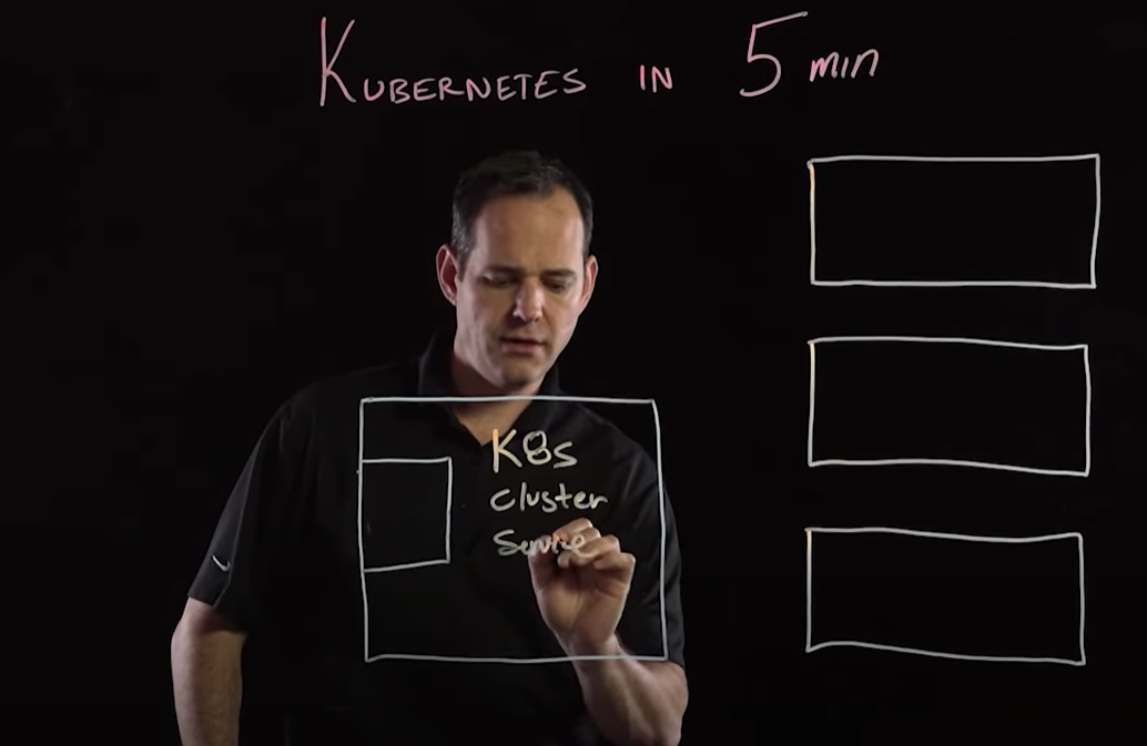 Kubernetes In 5 Minutes Image'